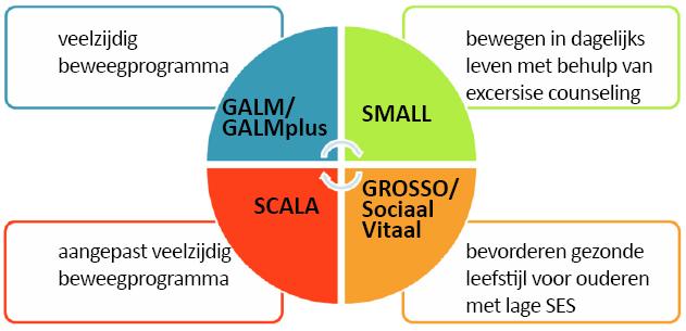 Overzicht Galm Programma